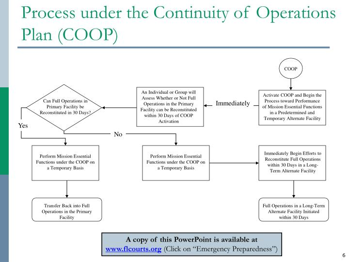 An Individual or Group will Assess Whether or Not Full Operations in the Primary Facility can be Reconstituted within 30 Days of COOP Activation