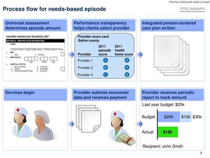 Process flow for needs-based episode