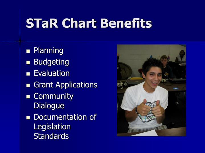 STaR Chart Benefits