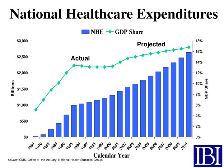 national health care expenditures essay A national health care system is a program operated by the government, designed to provide health care for people in need of medical assistance all industrial nations except the united states have a national health care system that covers everyone.