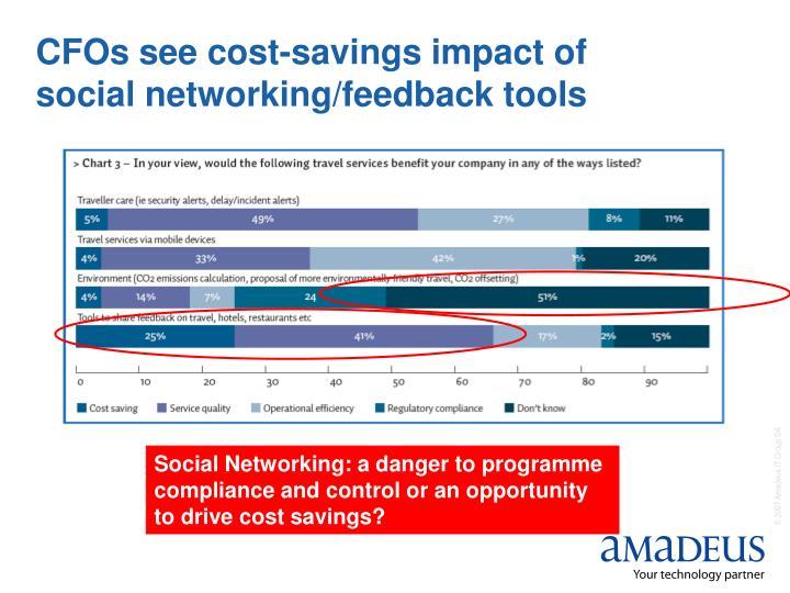 CFOs see cost-savings impact of social networking/feedback tools