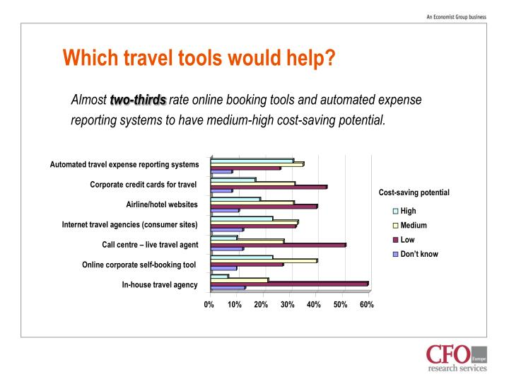 Which travel tools would help?