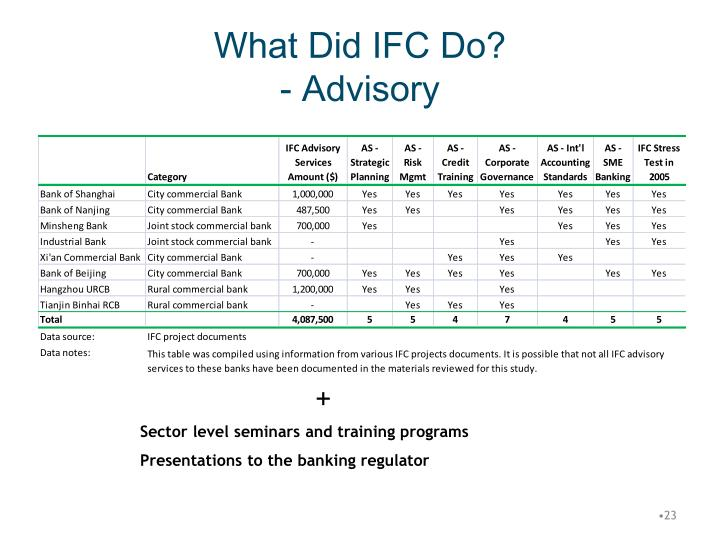 What Did IFC Do?