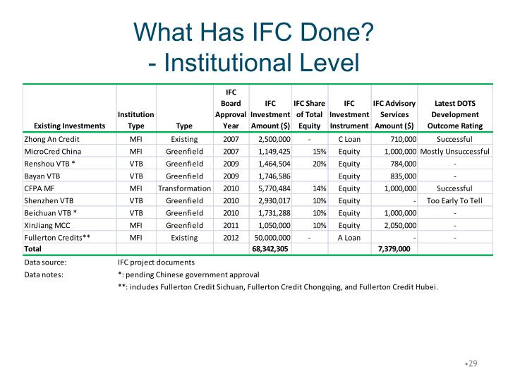 What Has IFC Done?