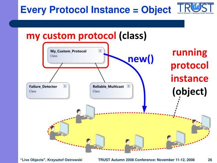 Every Protocol Instance = Object