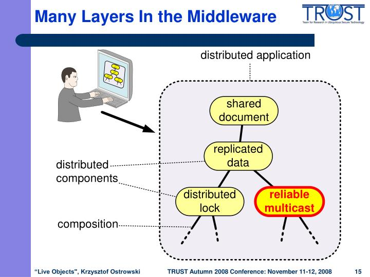 Many Layers In the Middleware