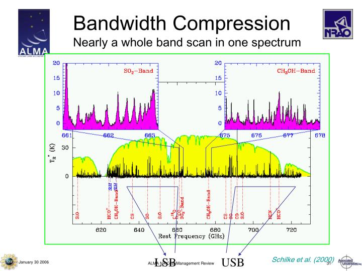 Bandwidth Compression