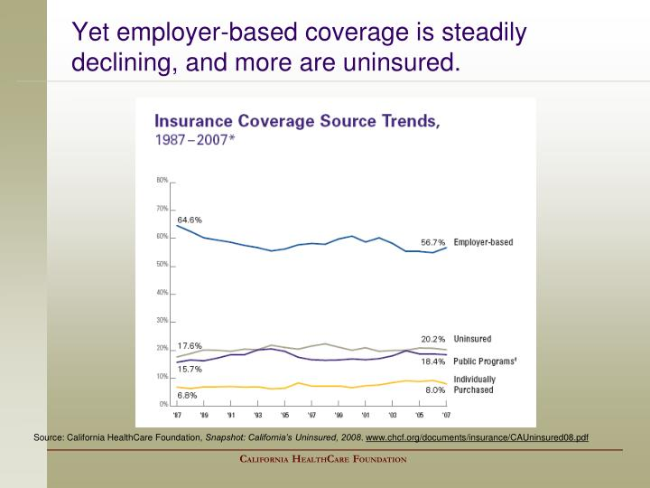 Yet employer-based coverage is steadily declining, and more are uninsured.