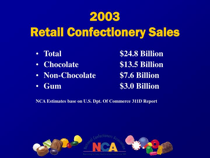 2003 retail confectionery sales