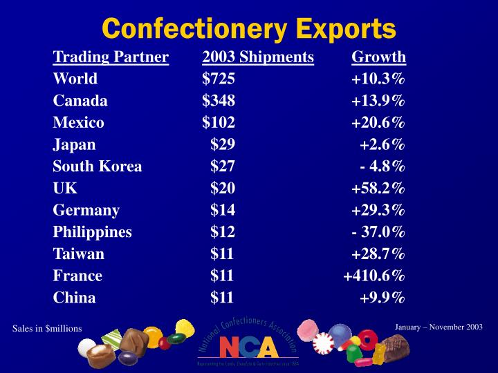 Confectionery Exports
