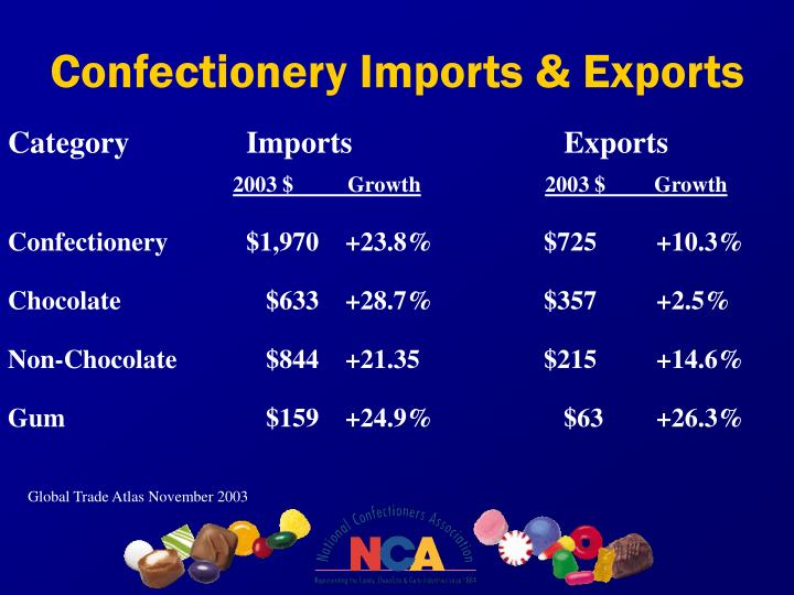 Confectionery Imports & Exports