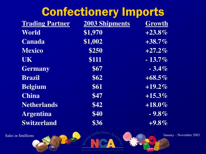 Confectionery Imports