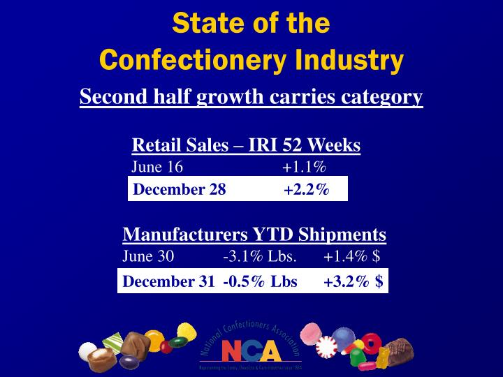 State of the confectionery industry