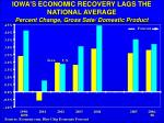 iowa s economic recovery lags the national average percent change gross sate domestic product