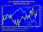 u s exports respond to a weaker dollar