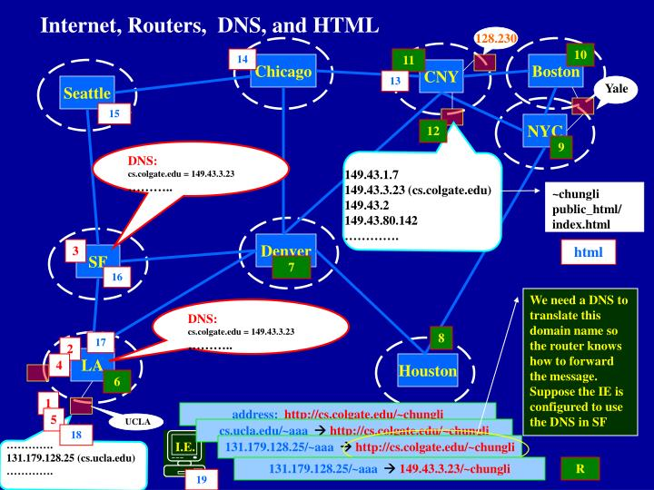 Internet routers dns and html