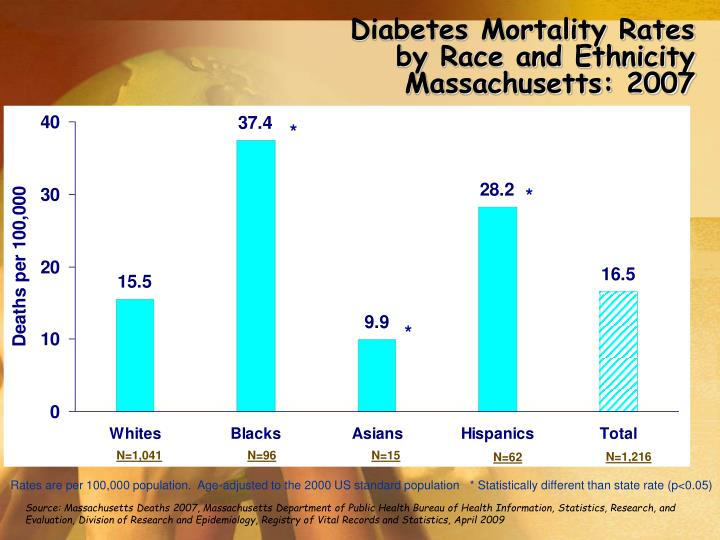 Diabetes Mortality Rates