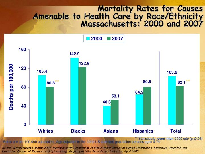 Mortality Rates for Causes