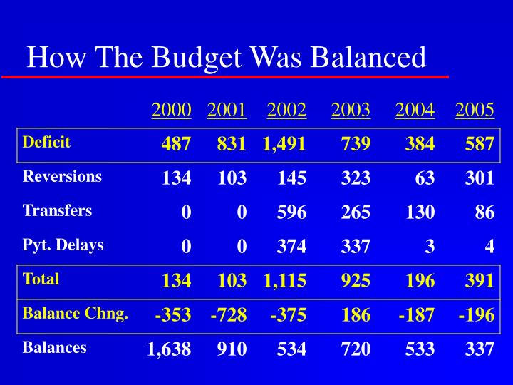 How The Budget Was Balanced