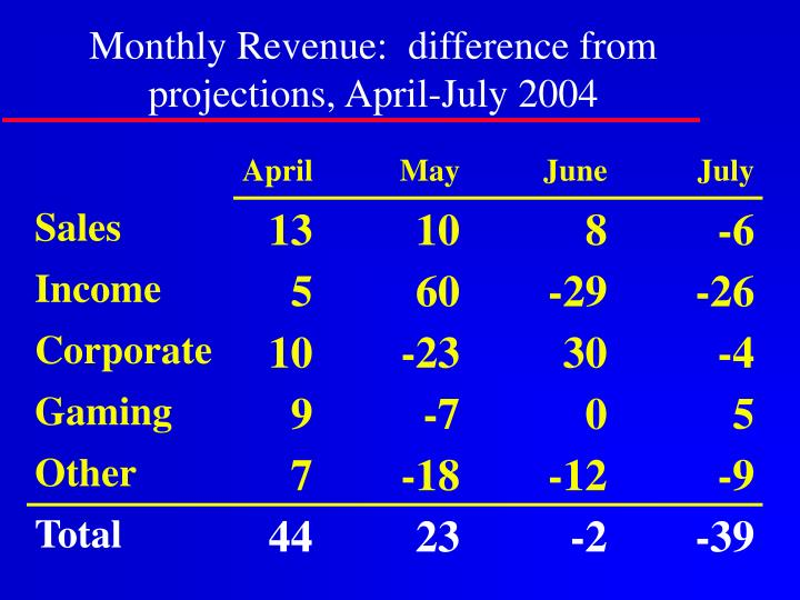 Monthly Revenue:  difference from projections, April-July 2004