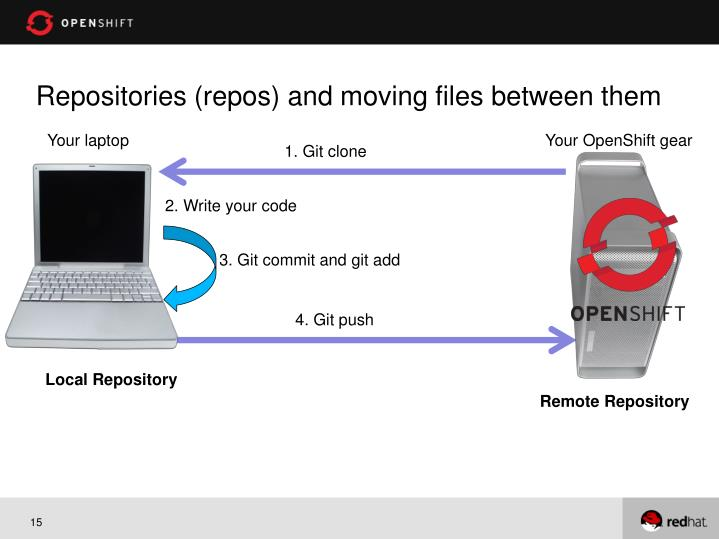Repositories (repos) and moving files between them