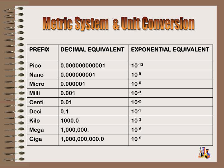 Metric System  & Unit Conversion