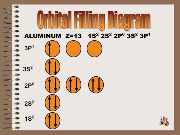 Orbital Filling Diagram