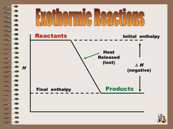 Exothermic Reactions