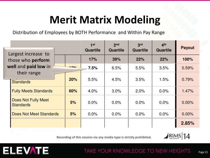 Merit Matrix Modeling