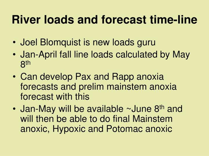 River loads and forecast time-line