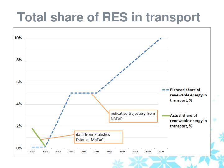 Total share of RES