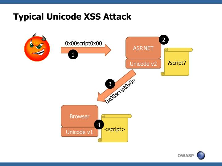 Typical Unicode XSS Attack