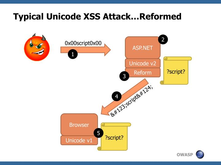 Typical Unicode XSS Attack…Reformed