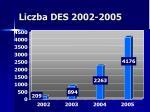 liczba des 2002 2005