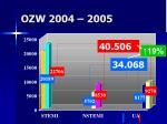 ozw 2004 2005