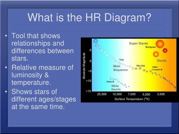 Ppt The Hertzsprung Russell Diagram Powerpoint Presentation Id