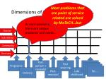 dimensions of the continuum of care1
