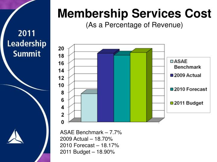 Membership Services Cost