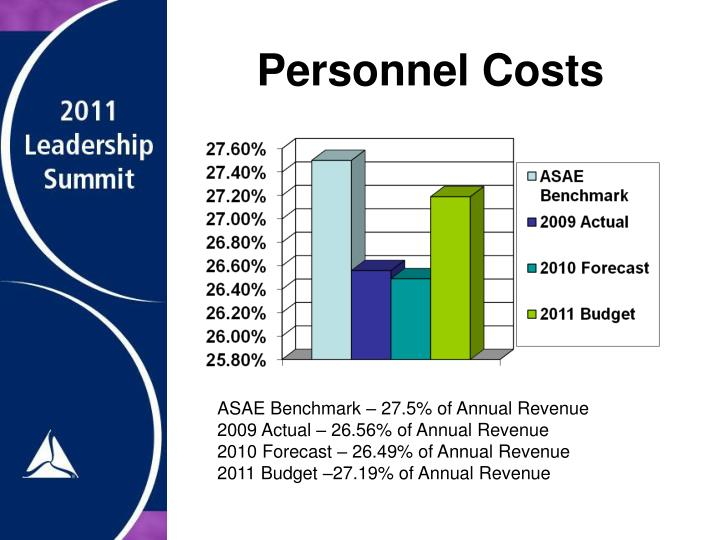 Personnel Costs