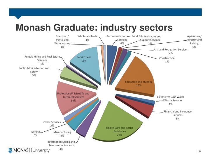 Monash Graduate: industry sectors