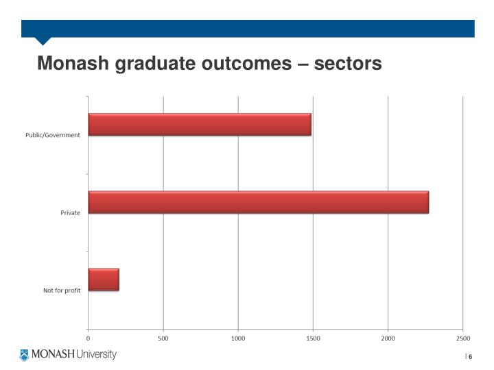 Monash graduate outcomes – sectors