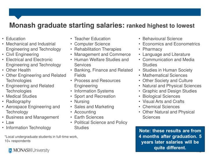 Monash graduate starting salaries: