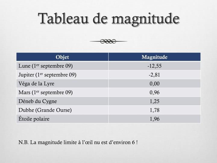 Tableau de magnitude