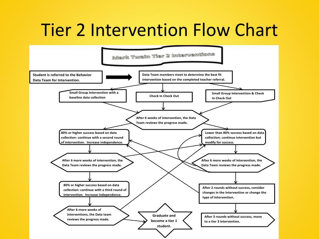 PPT - Tier 2 Interventions: PowerPoint Presentation - ID:3985381