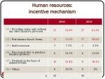 human resources incentive mechanism