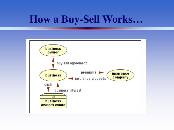How a Buy-Sell Works…