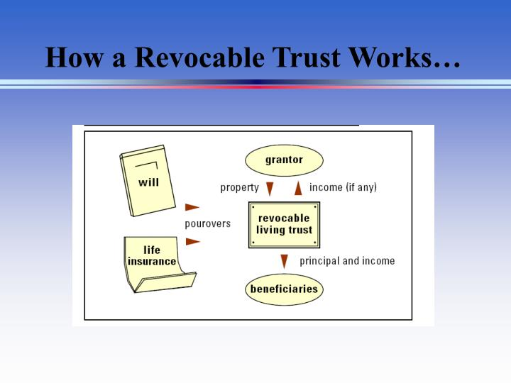 How a Revocable Trust Works…