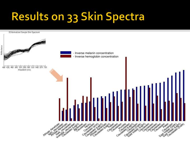 Results on 33 Skin Spectra