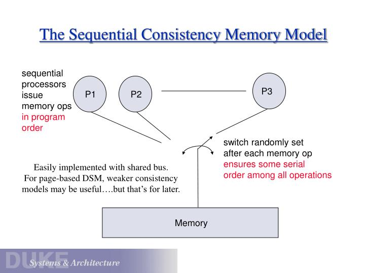The Sequential Consistency Memory Model