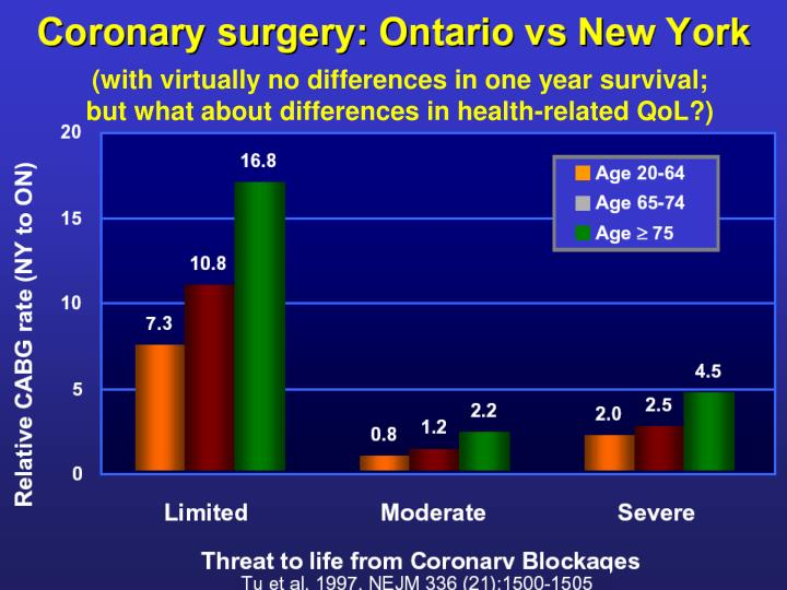 (with virtually no differences in one year survival; but what about differences in health-related QoL?)